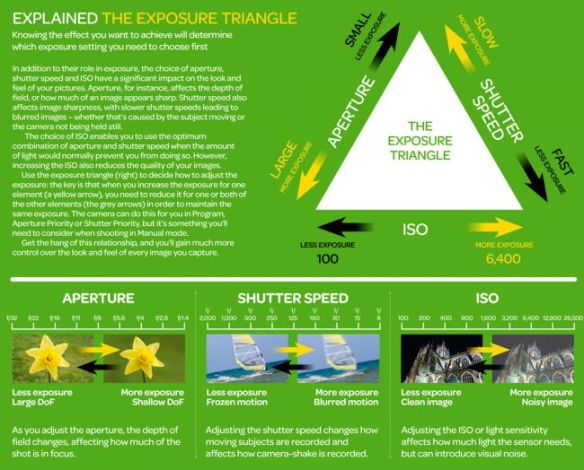 Exposure_triangle_cheat_sheet-650-80